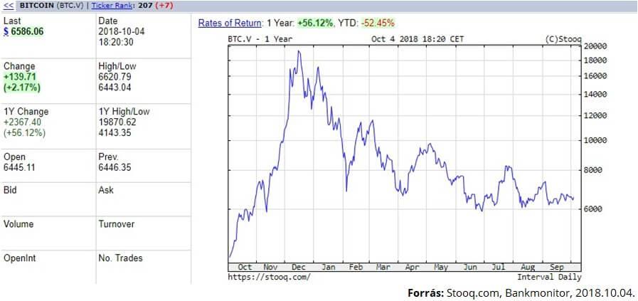 Bitcoin növekedési diagram az évre)