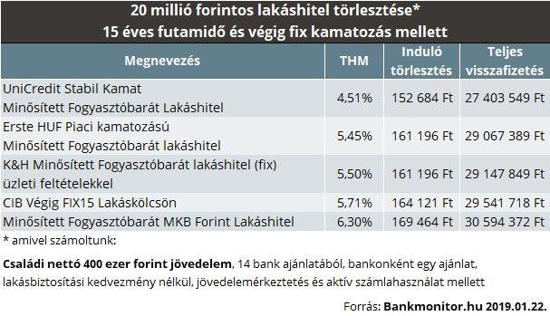 gyors és stabil jövedelem