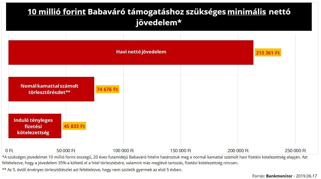 jövedelem az interneten beruházások nélkül 2020 áttekintés)