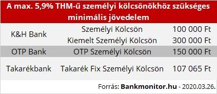 további jövedelem egy magánházban)
