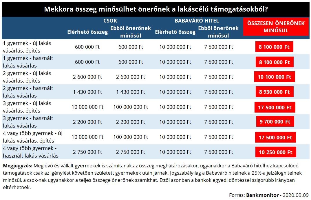 Mekkora összeg minősülhet önerőnek a lakáscélú támogatásokból?