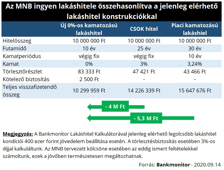Az MNB ingyen lakáshitele összehasonlítva a jelenleg elérhető lakáshitel konstrukciókkal
