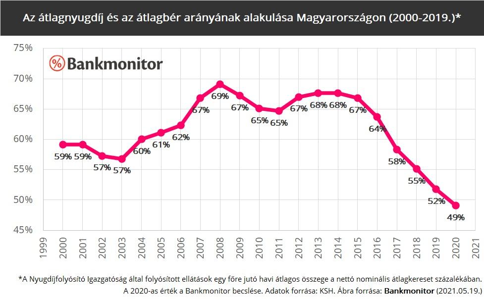 Az átlagnyugdíj és az átlagbér arányának alakulása Magyarországon (2000-2019.)
