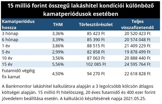 15 millió forint összegű lakáshitel kondíciói különböző kamatperiódusok esetében