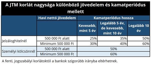 A JTM korlát nagysága különböző jövedelem és kamatperiódus mellett