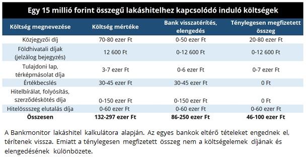Egy 15 millió forint összegű lakáshitelhez kapcsolódó induló költségek